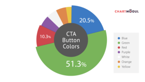 15 - CTA buttons are green