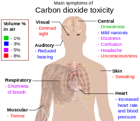 278px-Main_symptoms_of_carbon_dioxide_toxicity.svg