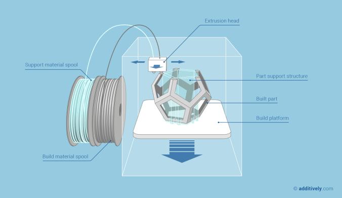 additive-manufacturing-fused-deposition-modeling-en@2x.png