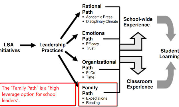 Parent Engagement vs. Involvement and Why it is Necessary