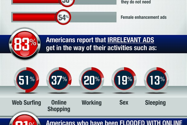 Bad Ads Survey 2013