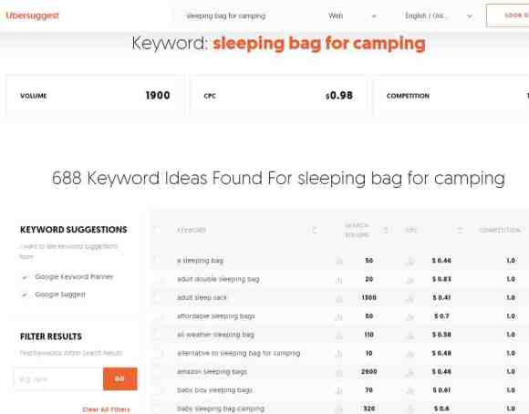 blogging for e-commerce keywords