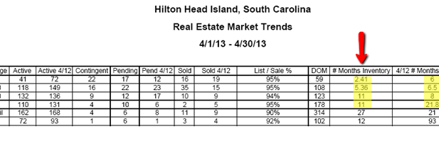 Hilton Head Market Resarch for Homes