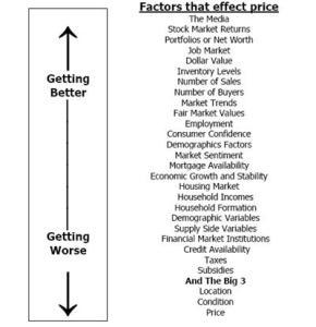 Factors that effect price!
