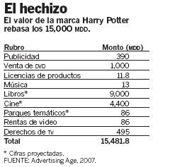 Harry Potter vale más de 15.000 millones de dólares