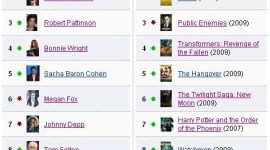 Emma Watson, Daniel Radcliffe y 'El Misterio del Príncipe' Lideran Popularidad en IMDb