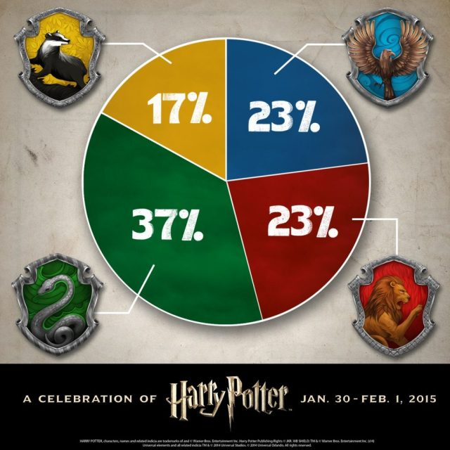 Harry Potter BlogHogwarts Ganadores Slytherin Pottermore 2