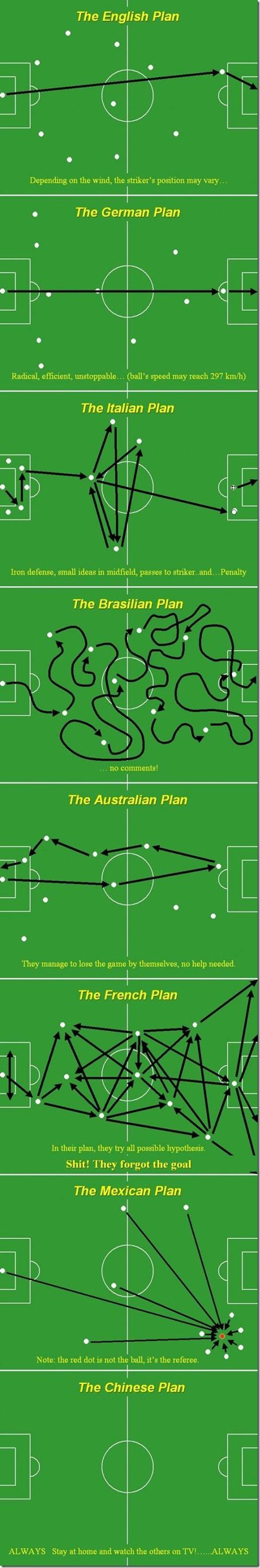 Estratégias das seleções na Copa do Mundo