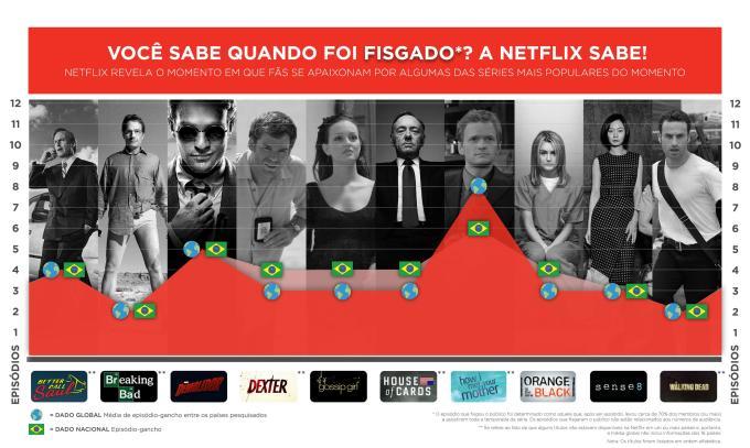 Em qual episódio de série o espectador foi fisgado? Pesquisa da Netflix responde!