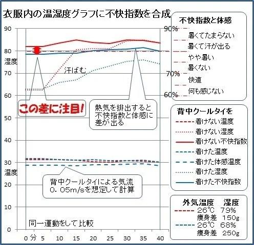 背中クールタイを着け衣服内の湿度と不快指数を合わせたグラフ