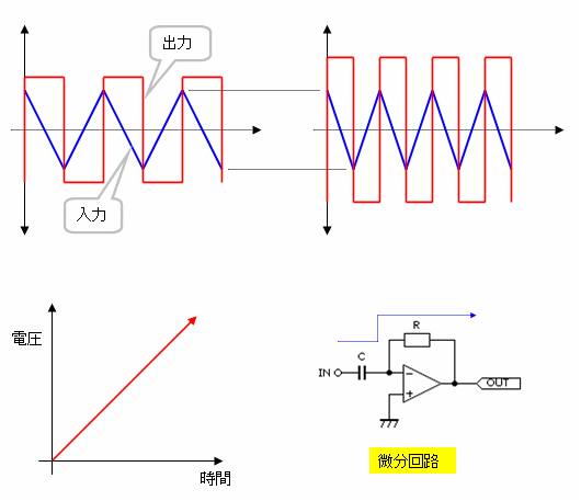時間軸で見る微分回路 - electric