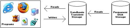 Funcionamiento de Sandboxie