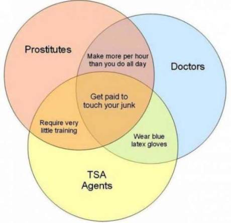 Prostitutes, Doctors and TSA Agents: All Get to Touch Your Junk