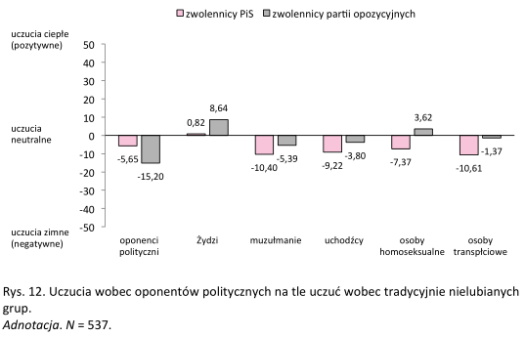Paulina Górska, Polaryzacja polityczna, rys. 12, wykres uprzedzeń, osoby transpłciowe są bardziej negatywnie oceniane niż homoseksualne
