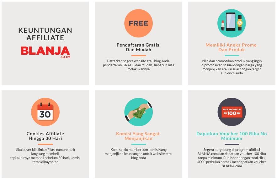 Peluang Bisnis Sampingan dengan Affiliate Programs BLANJAcom