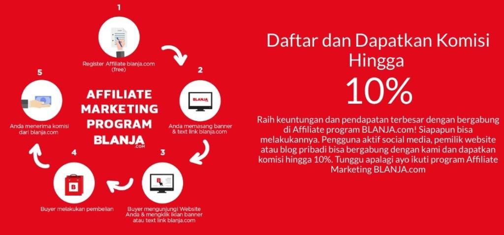 Peluang Bisnis Sampingan dengan Affiliate Programs BLANJA.com