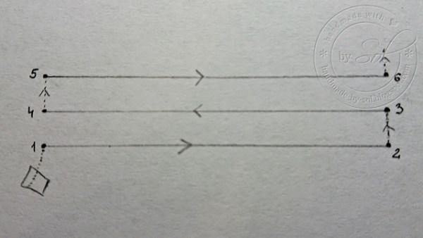 ścieg, Podstawy haftu matematycznego – cz. II – Jak wykonać konkretny ścieg