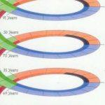 7 évente így változik az életciklusod