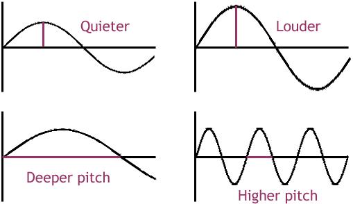 Amplitude Sound Cycle - NVH Terminology