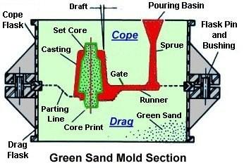 01-Green_Sand-Casting-The Traditionla Method Of Casting Cylinder Blocks