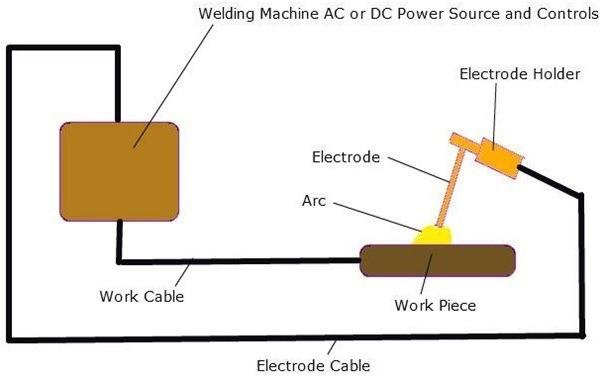 01-Shielded Metal Arc Welding- Shielded Metal Arc Welding Basics