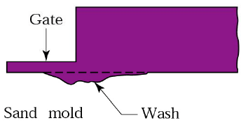 01-Casting-Defects-Wash.png
