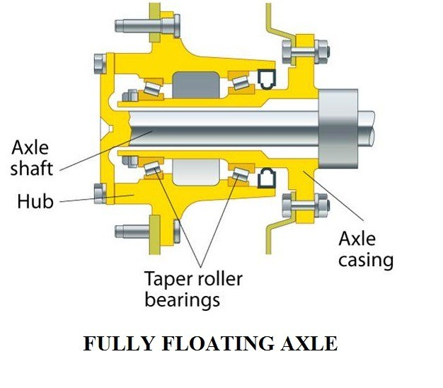 01 - types of live rear axles - fully floating axle