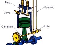 01-Engine-valve-actuating-mechanism-Valve-lifting-mechanisms.png