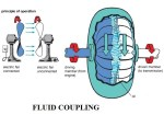 fluid flywheel of an automobile | construction and working of fluid coupling of an automobile