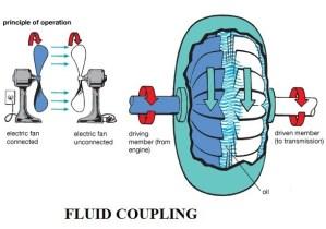 fluid flywheel of an automobile | construction and working of fluid coupling of an automobile
