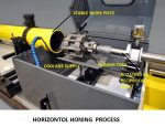 Honing Process | Types of Honing Machines