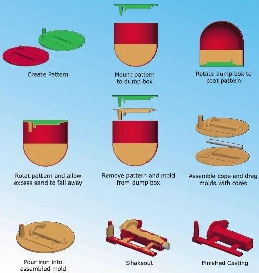 01-Shell-Casting-Process.jpg