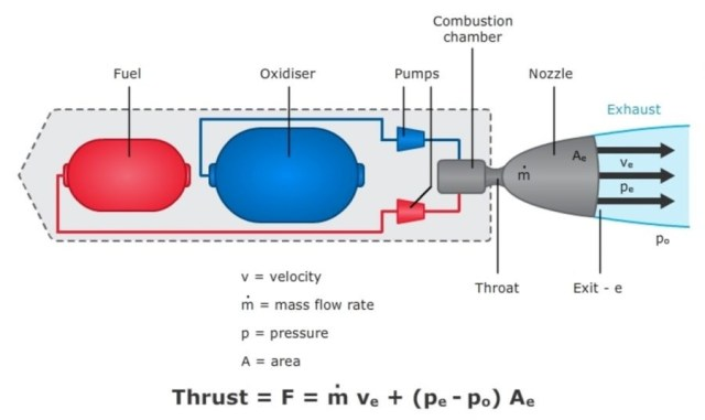 22525 01 rocket engine thrust force resultant motion forces of a rocket Jet propulsion Rocket Propulsion systems