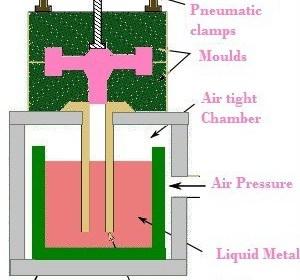 27e69 01 permanent mould casting gravity die casting advantages gravity die casting Manufacturing Engineering Permanent Mould Casting