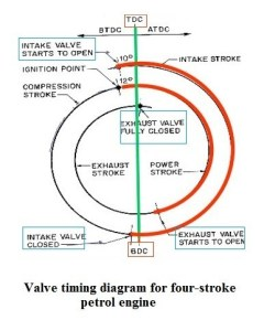 2a37d 01 valve timing diagram for four stroke petrol engine valve timing diagram how to draw valve timing diagram Automobile Engineering valve timing diagrams