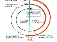 01-Valve-timing-diagram-for-four-stroke-petrol-engine-Valve-timing-diagram.jpg