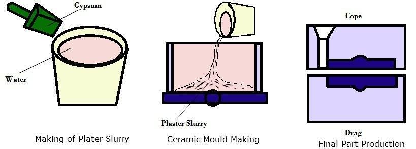 01-Ceramic-Mould-Casting-Ceramic-Moulding-Processes-Ceramic-Mold-Making.jpg