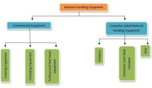 Classification Of Material Handling Equipment | Types Of Material Handling Equipment Loads