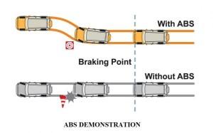 Antilock or Antiskid Device   Anti-lock Breaking System