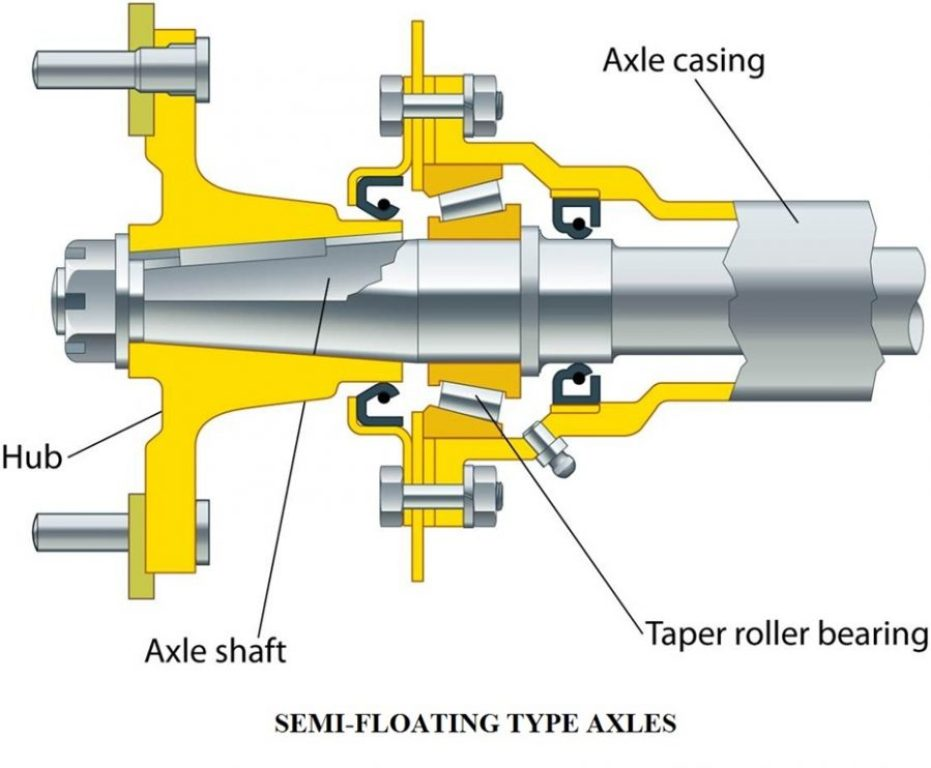 01 - types of live rear axles - semi-floating axle