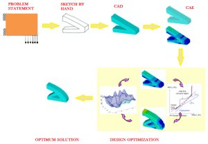 Types of Simulation Models | Different Types of Analysis | FEA Simulation