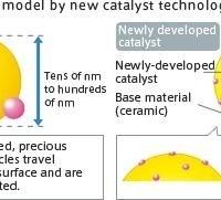 40e55 01catalyst technologypreciousmetaldispersionmodel | Catalyst Technology | Single Nano-Catalyst | Precious Metal Dispersion Model |