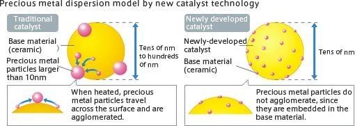 40e55 01catalyst technologypreciousmetaldispersionmodel automobile catalytic convertors Automobile Engineering