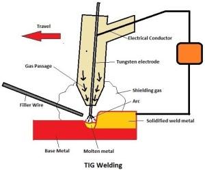 TIG Welding | GTAW Welding | Arc Welding Equipment's