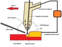 41233 01 tig welding gtaw welding non consumable electrode inert gas welding | TIG Welding | GTAW Welding | Arc Welding Equipment's | TIG Welding