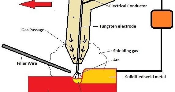 Hardfacing Welding Electrodes