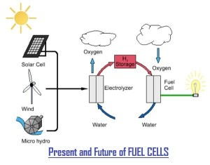 Future Of Fuel Cells | Hydrogen Production