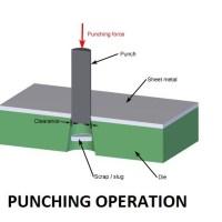 4d06b 01 punching operation shearing operation Blanking operation Manufacturing Engineering Shearing operations