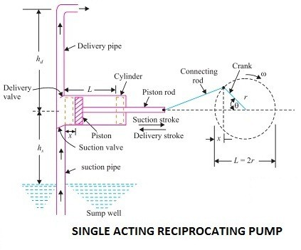 01-Single-Acting-Reciprocating-Pump-Type-Of-Reciprocating-Pump
