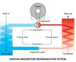 Vapour Absorption Refrigeration System | Refrigeration System